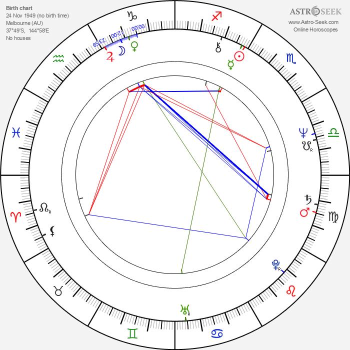 Shane Bourne - Astrology Natal Birth Chart