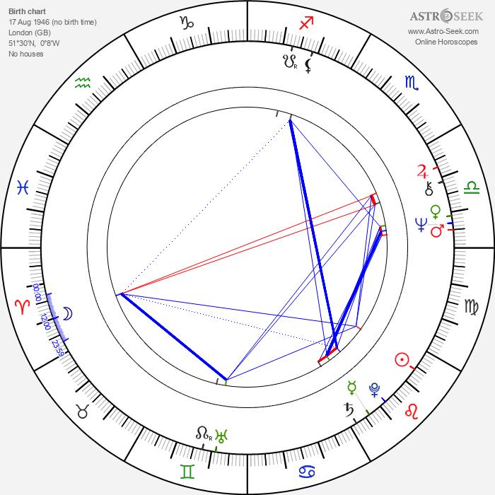 Shane Briant - Astrology Natal Birth Chart