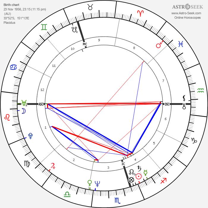 Shane Gould - Astrology Natal Birth Chart