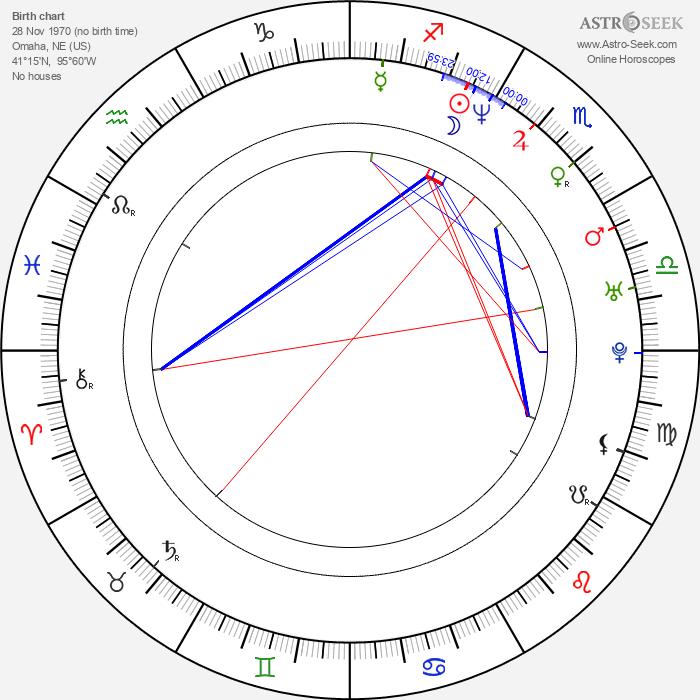Shane Powers - Astrology Natal Birth Chart