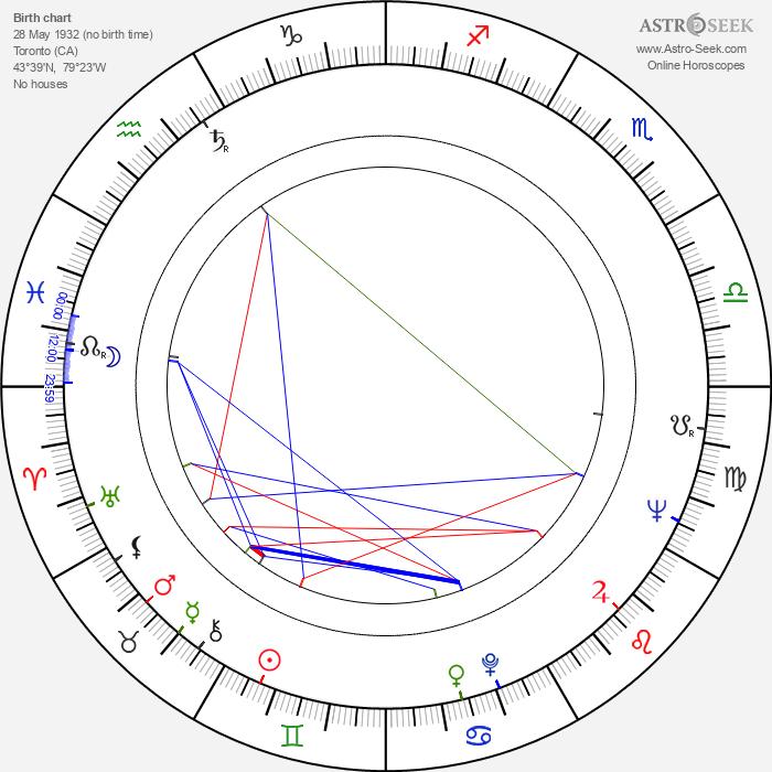 Shane Rimmer - Astrology Natal Birth Chart