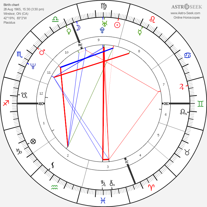 Shania Twain - Astrology Natal Birth Chart