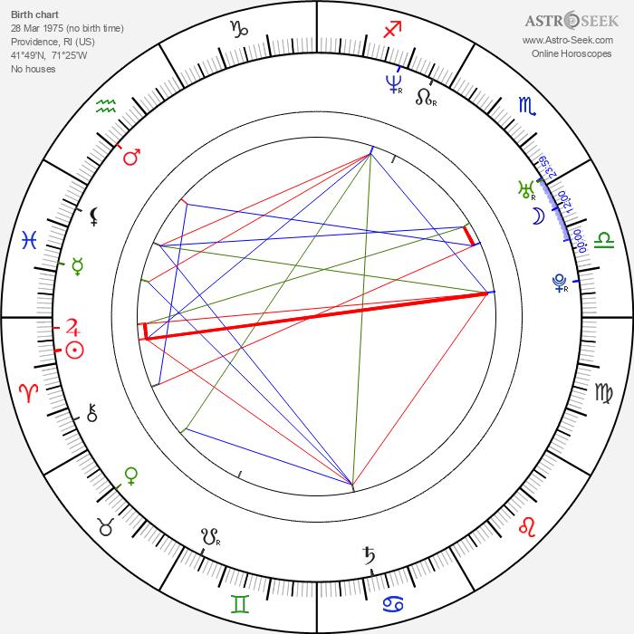 Shanna Moakler - Astrology Natal Birth Chart