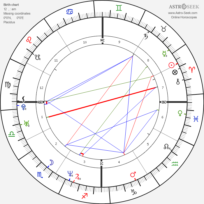Shannen Doherty - Astrology Natal Birth Chart