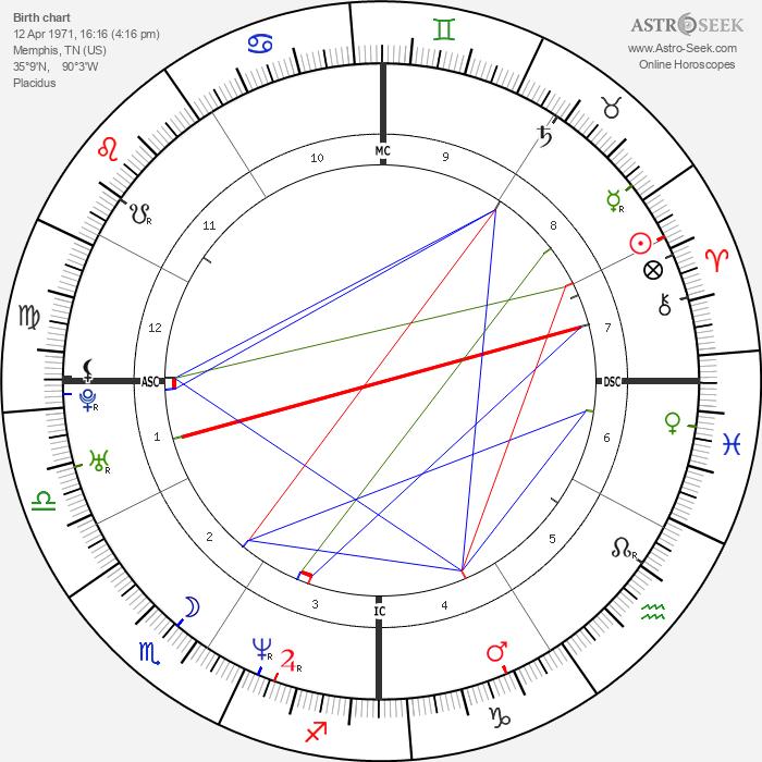 Shannen Doherty - Astrology Natal Birth Chart