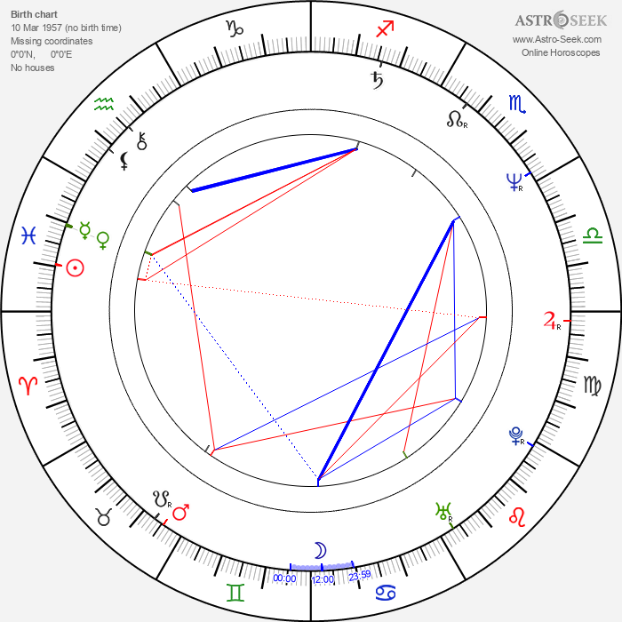 Shannon Tweed - Astrology Natal Birth Chart