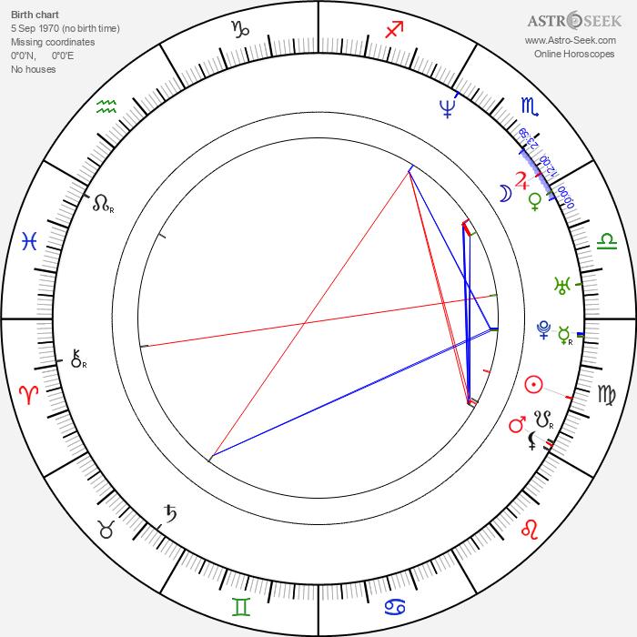 Sharis Cid - Astrology Natal Birth Chart
