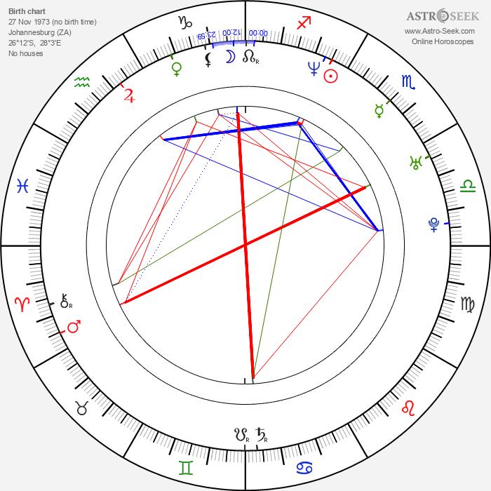 Sharlto Copley - Astrology Natal Birth Chart
