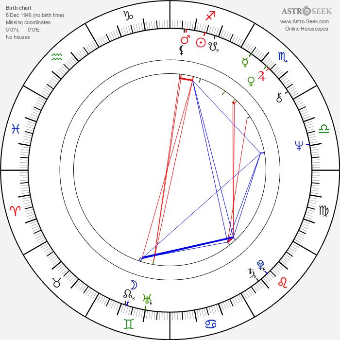 Sharmila Tagore - Astrology Natal Birth Chart