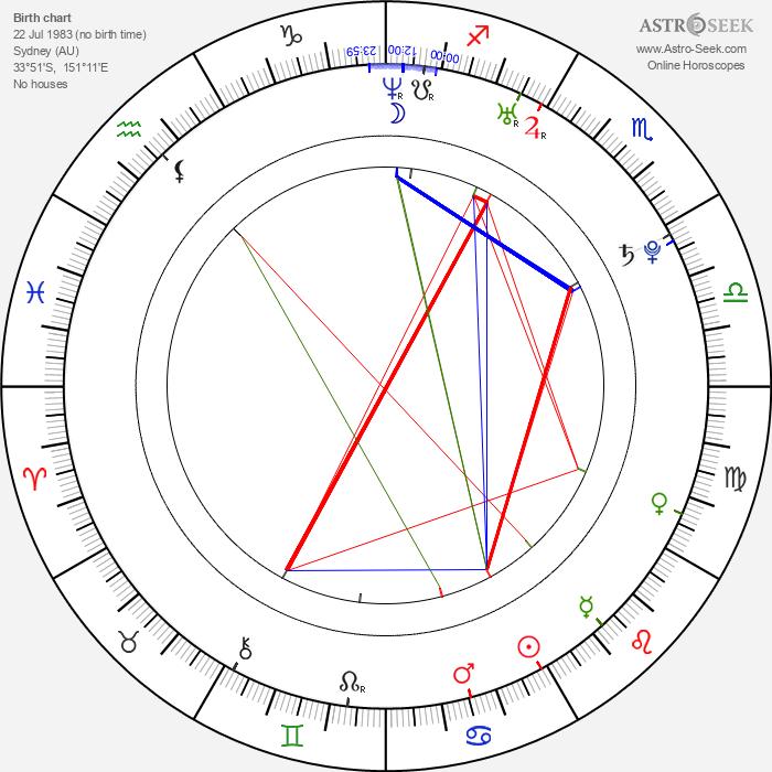 Sharni Vinson - Astrology Natal Birth Chart