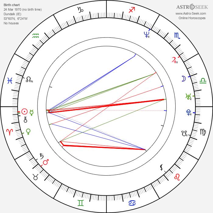 Sharon Corr - Astrology Natal Birth Chart