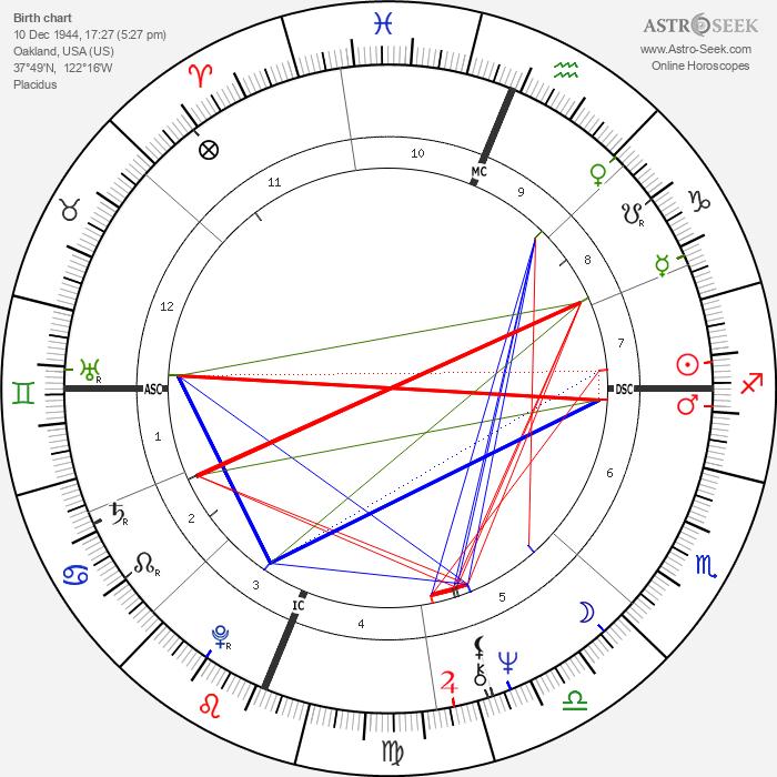Sharon Lee Percy - Astrology Natal Birth Chart