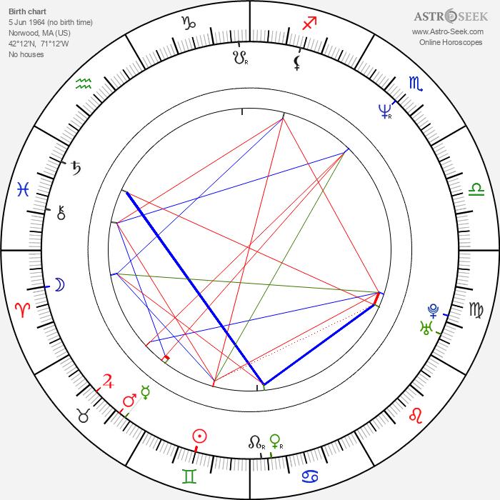 Sharon Lockhart - Astrology Natal Birth Chart