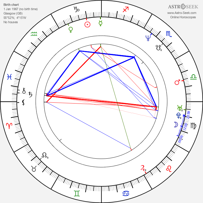 Sharon Small - Astrology Natal Birth Chart