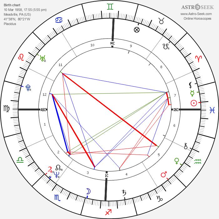Sharon Stone - Astrology Natal Birth Chart