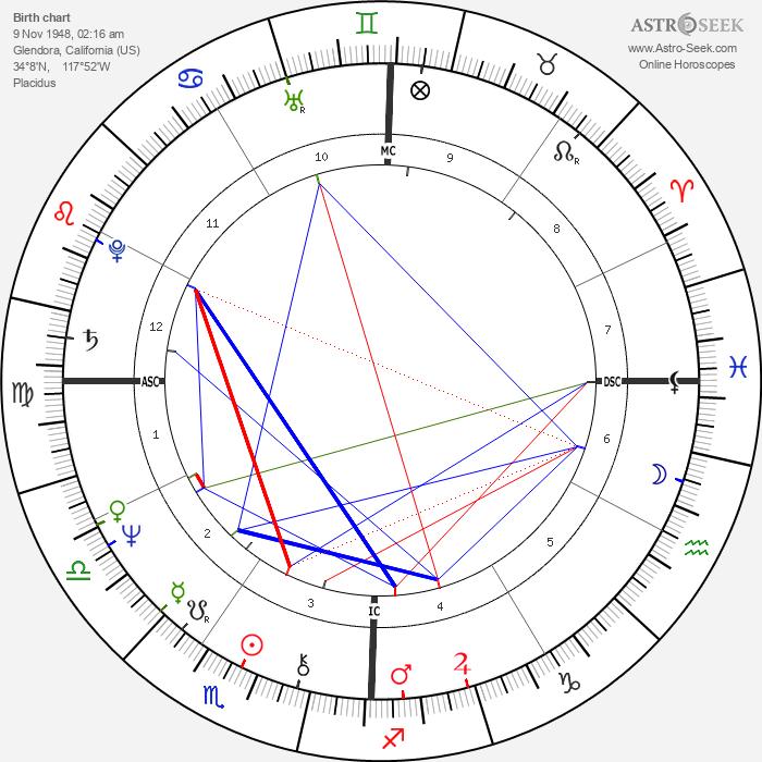 Sharon Stouder - Astrology Natal Birth Chart