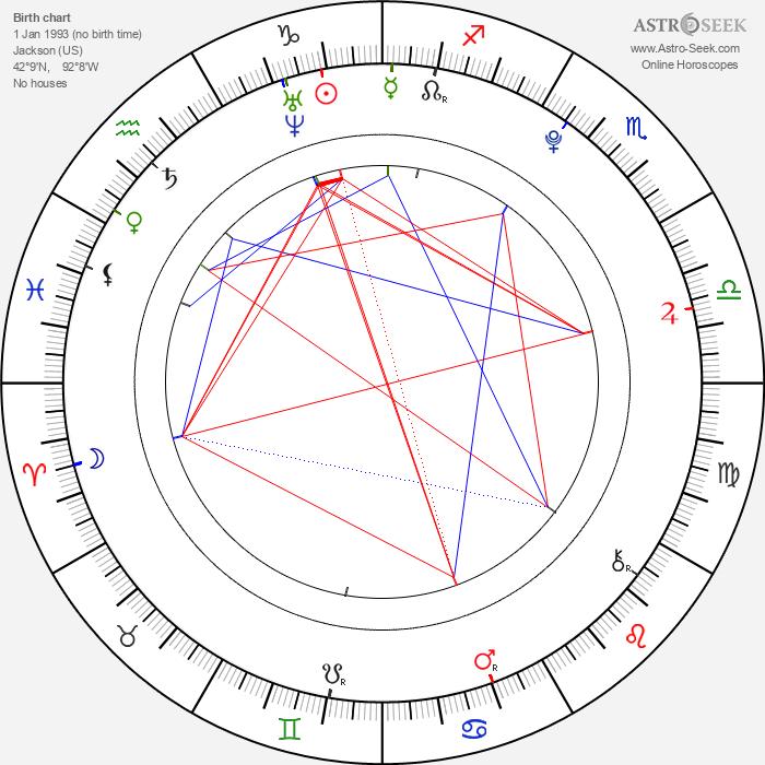 Sharpay Evans - Astrology Natal Birth Chart