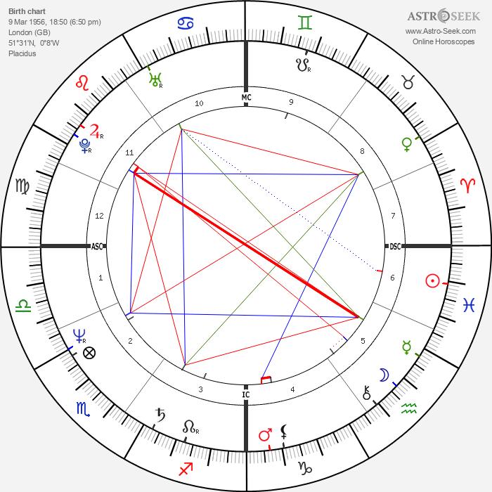 Shashi Tharoor - Astrology Natal Birth Chart