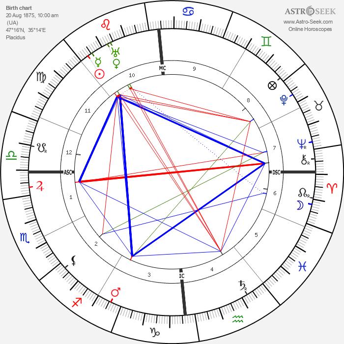 Shaul Tchernichovsky - Astrology Natal Birth Chart