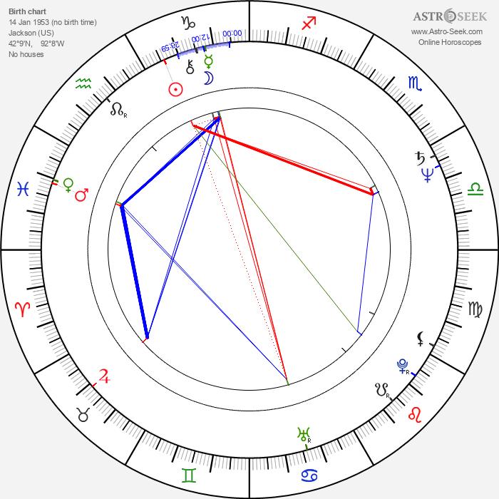 Shaun Duke - Astrology Natal Birth Chart