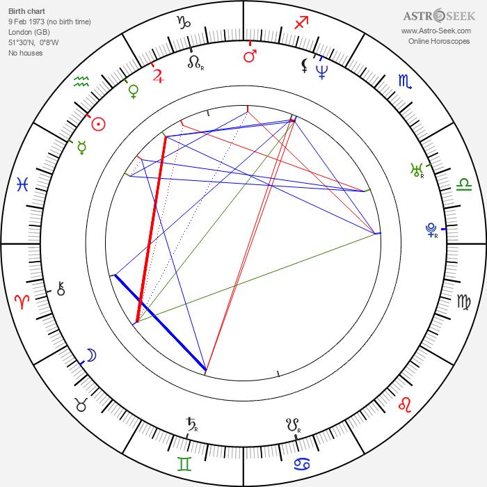 Shaun Parkes - Astrology Natal Birth Chart