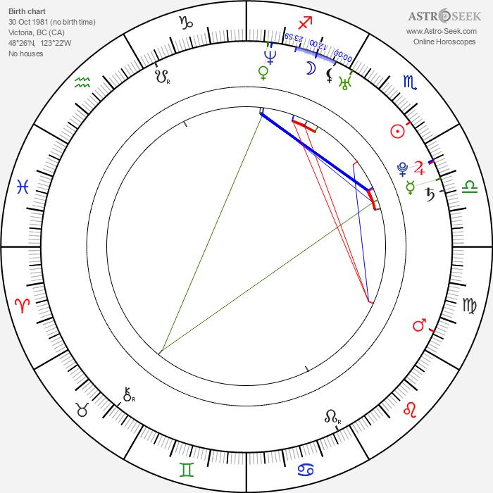 Shaun Sipos - Astrology Natal Birth Chart