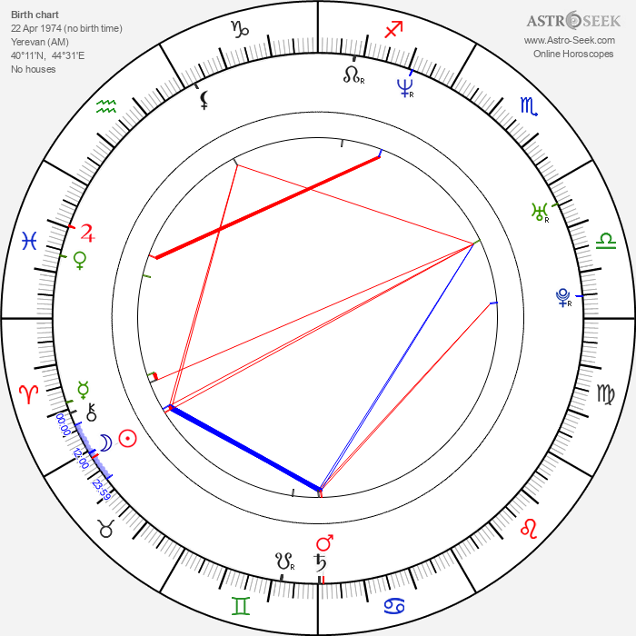 Shavo Odadjian - Astrology Natal Birth Chart