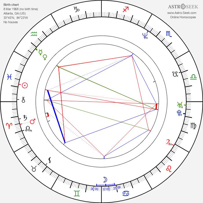 Shawn Mullins - Astrology Natal Birth Chart