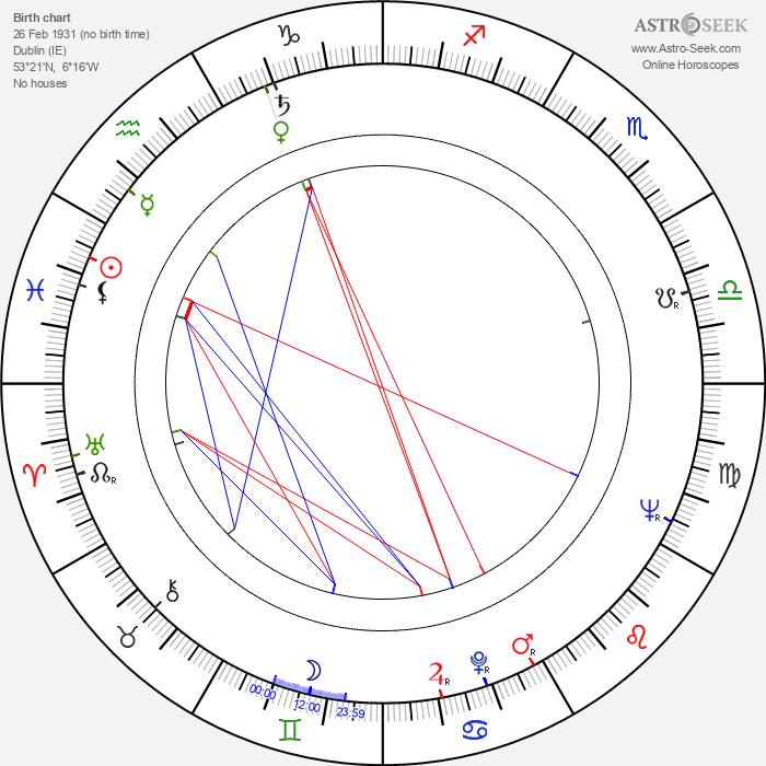 Shay Duffin - Astrology Natal Birth Chart