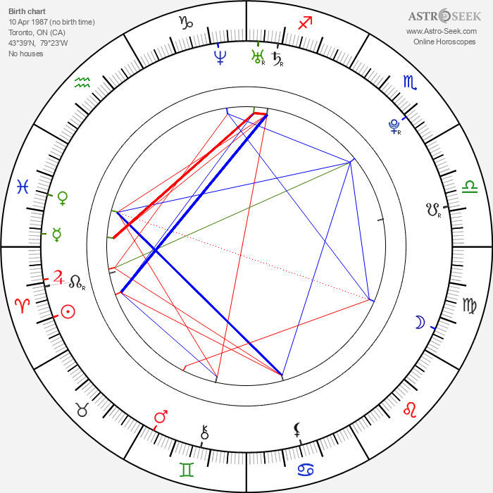 Shay Mitchell - Astrology Natal Birth Chart