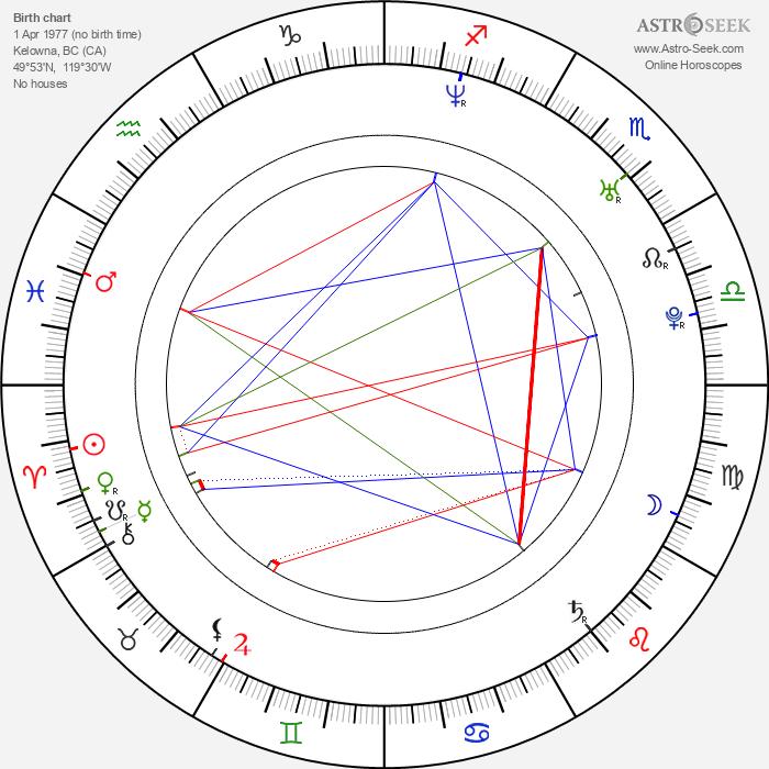 Shea Wageman - Astrology Natal Birth Chart