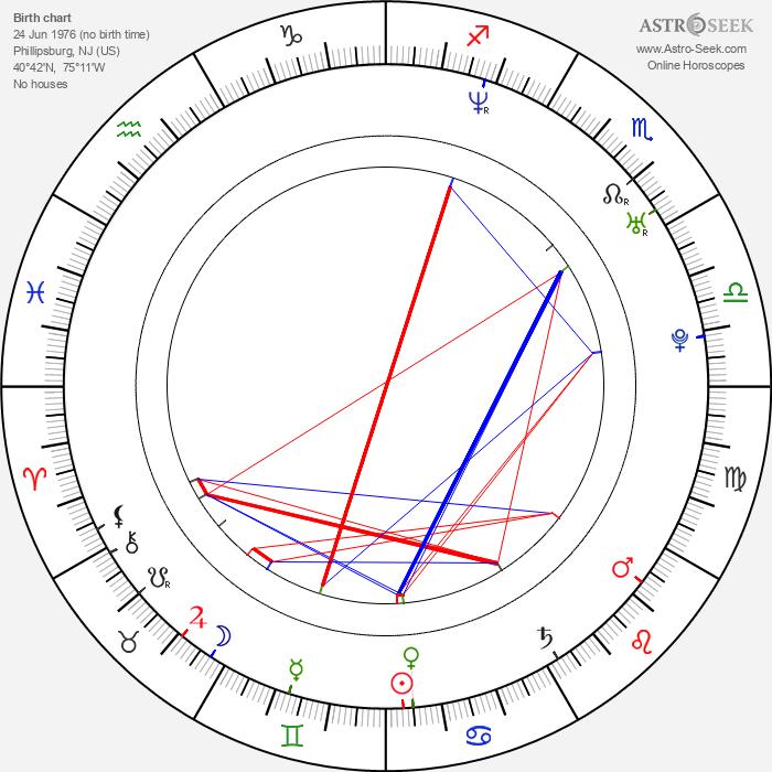 Sheetal Sheth - Astrology Natal Birth Chart