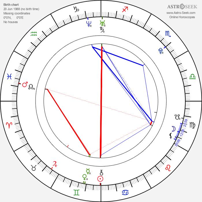 Shefali Chowdhury - Astrology Natal Birth Chart