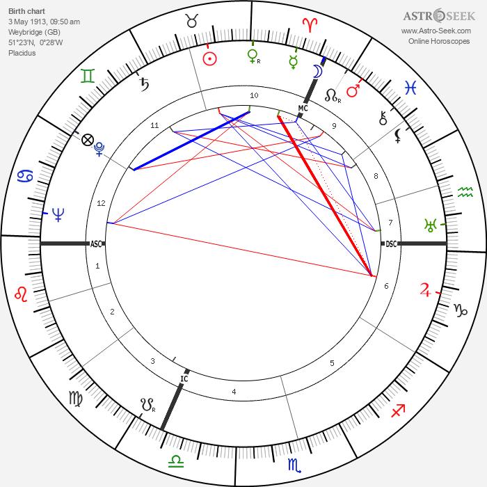 Sheila Birkenhead - Astrology Natal Birth Chart