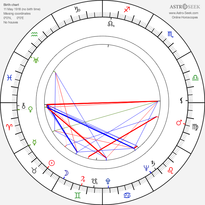 Sheila Burnford - Astrology Natal Birth Chart