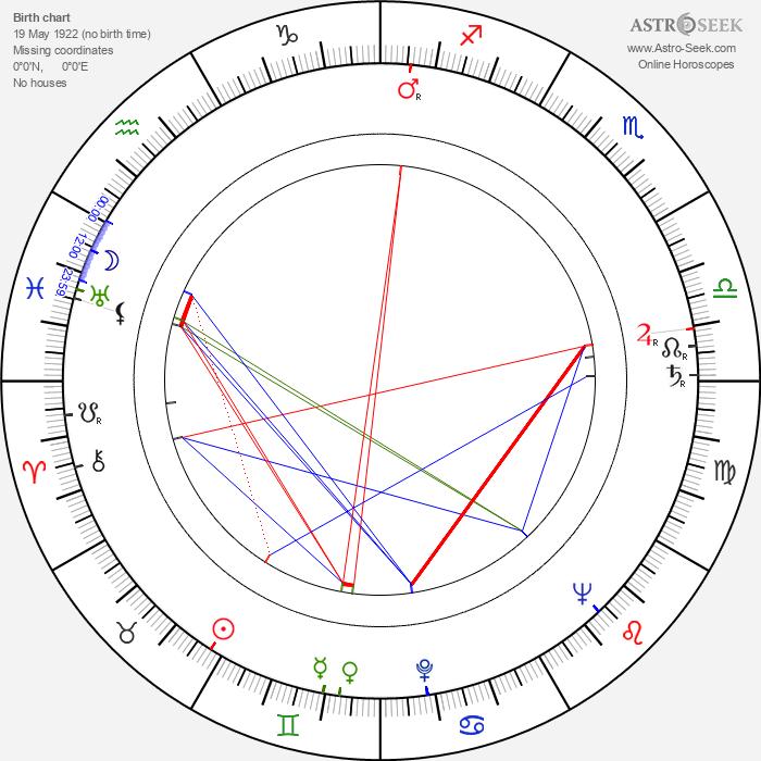 Sheila Burrell - Astrology Natal Birth Chart