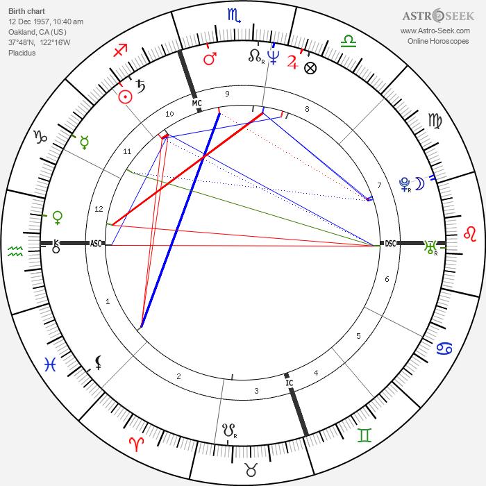 Sheila E. - Astrology Natal Birth Chart