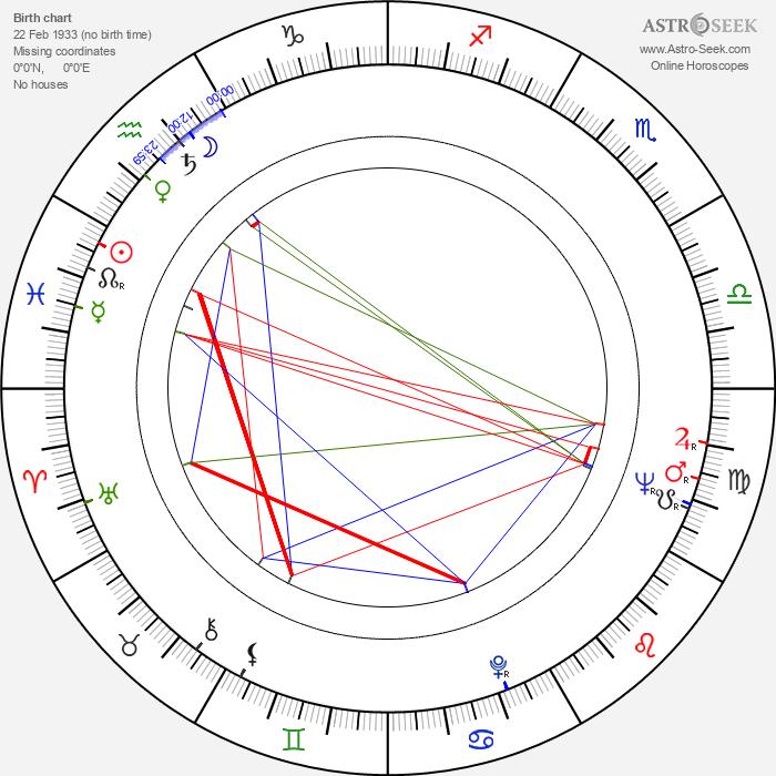 Sheila Hancock - Astrology Natal Birth Chart