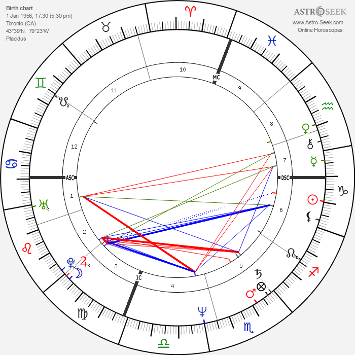 Sheila McCarthy - Astrology Natal Birth Chart
