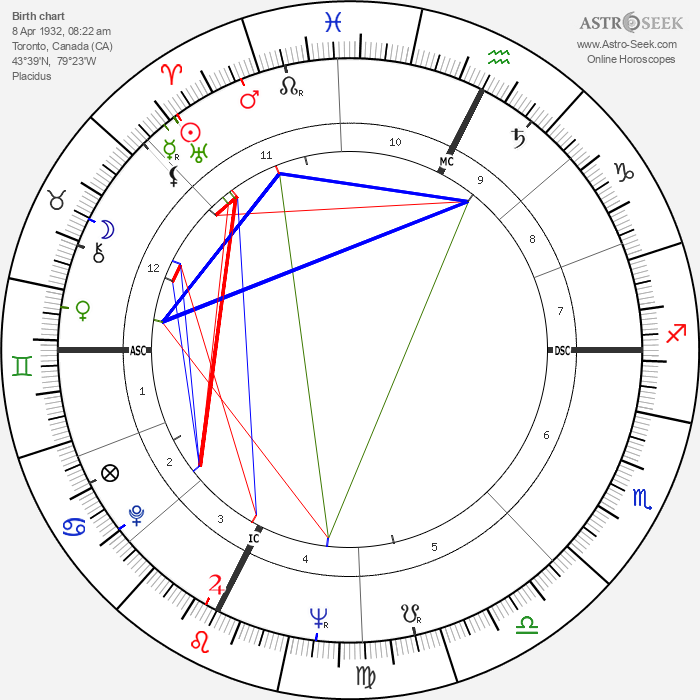 Sheila Pennington - Astrology Natal Birth Chart