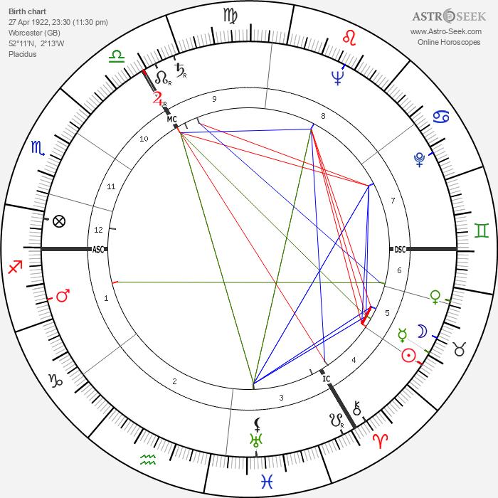 Sheila Scott - Astrology Natal Birth Chart