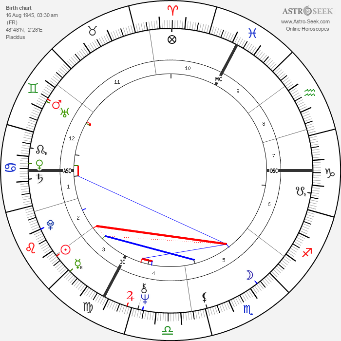 Sheila - Astrology Natal Birth Chart
