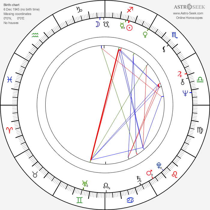 Shekhar Kapur - Astrology Natal Birth Chart