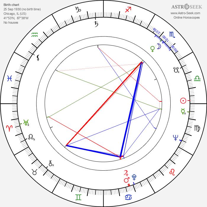 Shel Silverstein - Astrology Natal Birth Chart