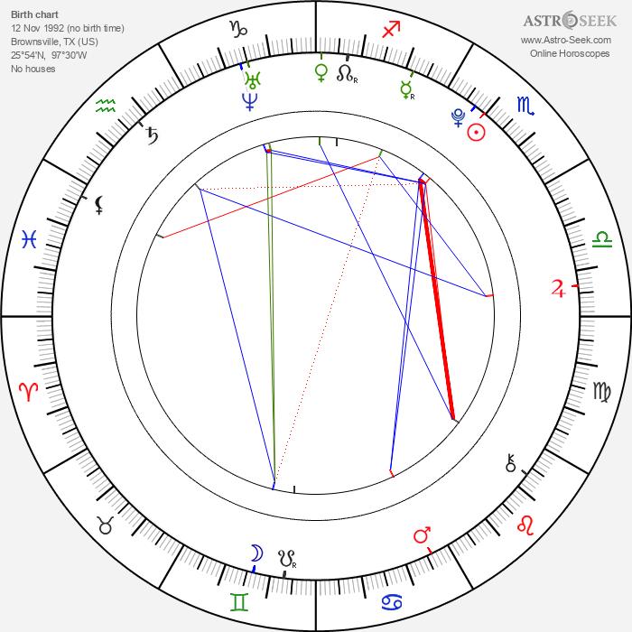 Shelbie Bruce - Astrology Natal Birth Chart