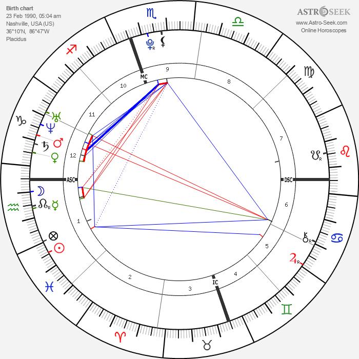 Shelby Blackstock - Astrology Natal Birth Chart