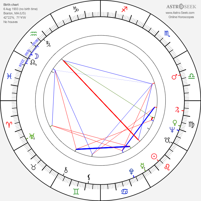 Sheldon Adelson - Astrology Natal Birth Chart