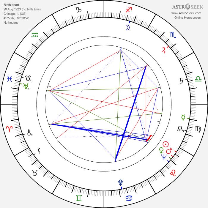 Sheldon Keller - Astrology Natal Birth Chart