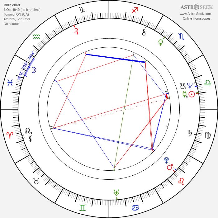 Sheldon Larry - Astrology Natal Birth Chart