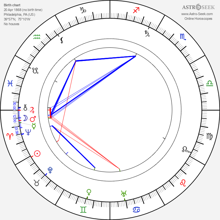 Sheldon Lewis - Astrology Natal Birth Chart
